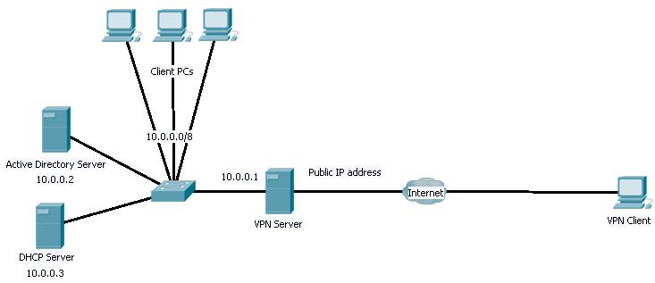 Server VPN1