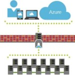 Server Management Tools: Gestire i Server da Azure